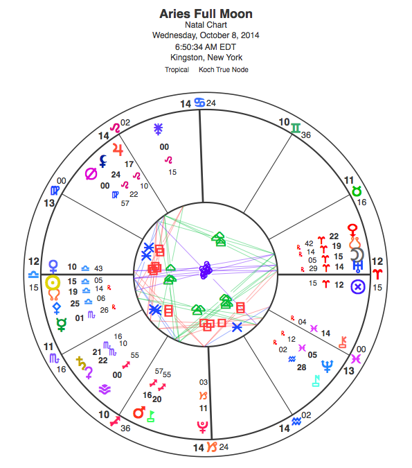 Chart for the Aries Full Moon; view glyph key here.