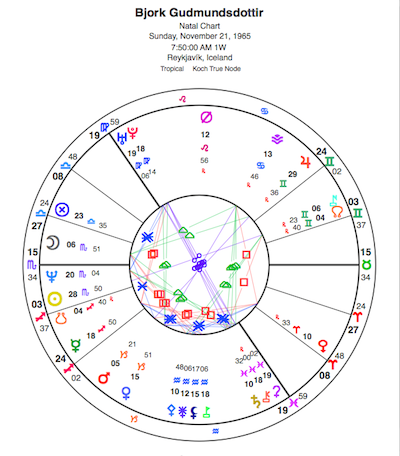 Natal chart for Bjork. View glyph key here.