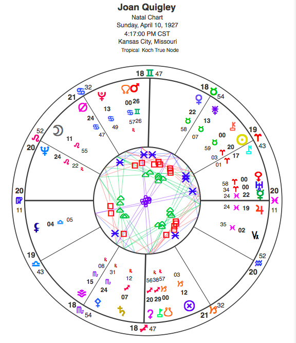 Natal chart for Joan Quigley; view glyph key here.