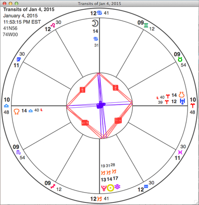 Chart for the Cancer Full Moon, set for Kingston, NY (the astrologer's location). This diagrams shows where the planets are placed, around that grand cross. Uranus and Pluto are below and to the right. The lunar nodes are along the horizontal axis. The Moon is high in the sky -- at the top of the chart.