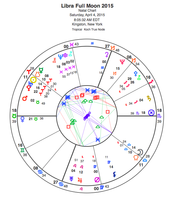 Libra Full Moon and Lunar Eclipse for April 4, 2015. View glyph key here.