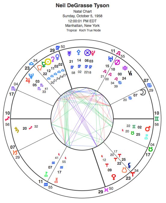 Tyson's noon chart.