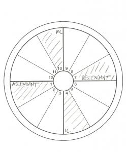 chart angles