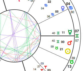 Mercury is the green symbol right above the horizontal line. The line is the horizon, indicating that there was something in plain view that was ignored. But why did that happen?