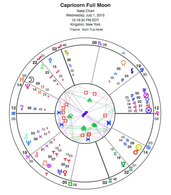 2015 Capricorn Full Moon. View glyph key here.