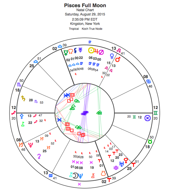 Chart for the Pisces Full Moon, Aug. 29, 2015. View glyph key here.