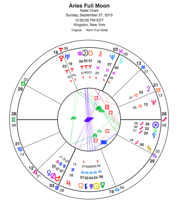 Chart for the Aries Full Moon View glyph key here.