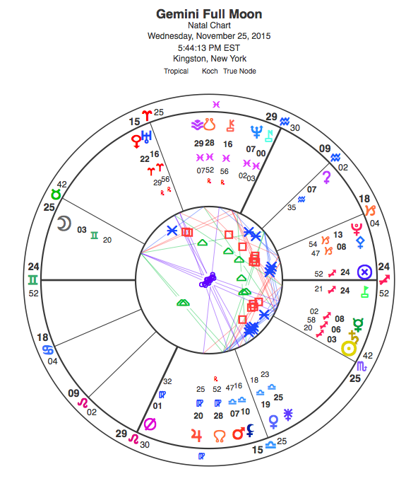 Gemini Full Moon for Nov. 25, 2015. View glyph key here.