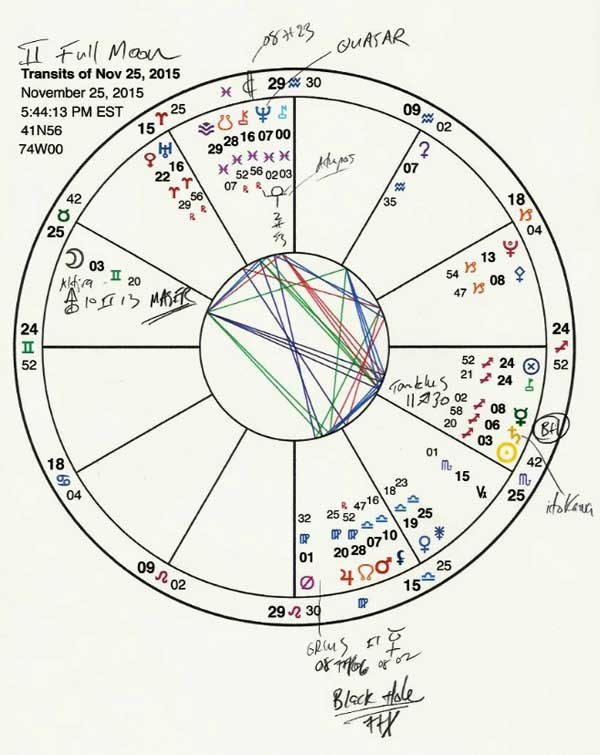 Chart for the Gemini Full Moon, which is conjunct a microwave emitting point called a maser; Neptune is conjunct a quasar; the Sun is conjunct a black hole; and there's another black hole in early Virgo, to which Orcus is forming a conjunction. This is the Deep Space Gemini Full Moon.