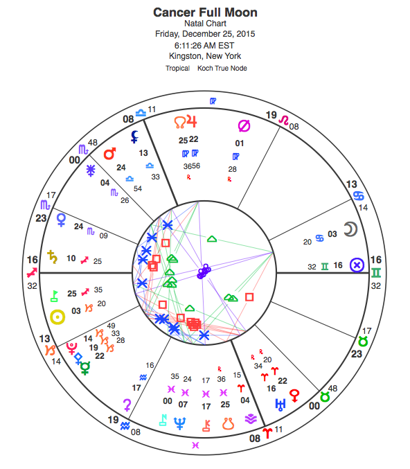 Chart for the Cancer Full Moon; view glyph key here.
