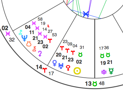 Section of chart for the Scorpio Full Moon. Shown, L-R: Nessus, Neptune, lunar South Node and Chiron in Pisces; Ceres, Venus, Uranus and Eris in Aries; Sun, Vesta and Mercury in Taurus. The Moon, not shown, is in Scorpio exactly opposite the Sun.
