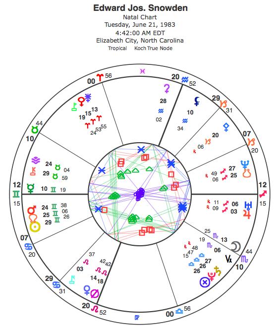 snowden-chart
