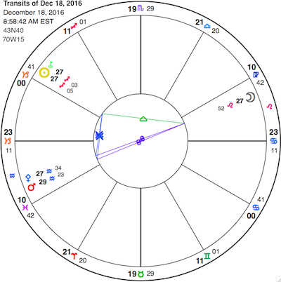 Simplified chart for the Sun conjunct the Galactic Core and Pholus in Sagittarius (upper right), trine the Moon in Leo and sextile Pallas-Mars in Aquarius. View glyph key here.