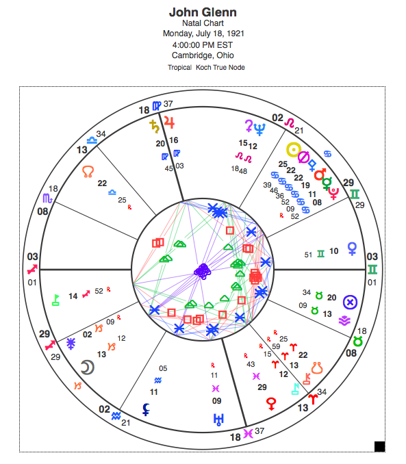 Natal chart for John Hirschel Glenn, Jr. View glyph key here.