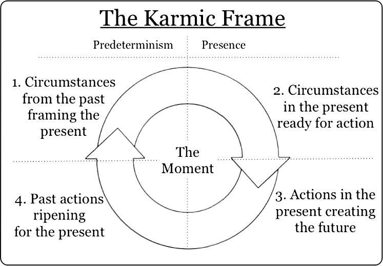 karmic frame