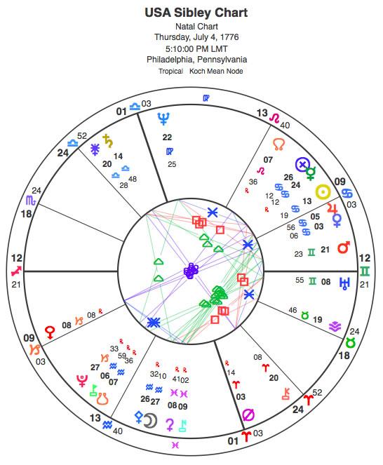 usa-sibley-chart