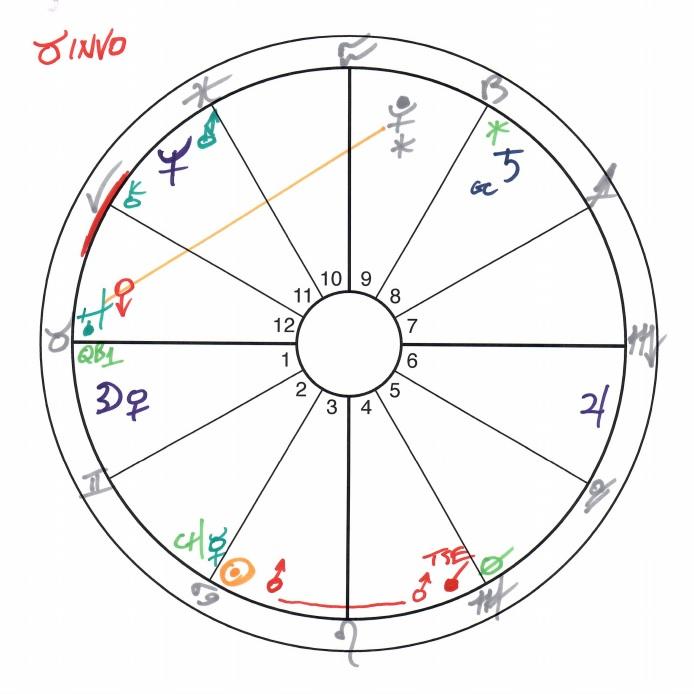 INVO TAURUS CHART