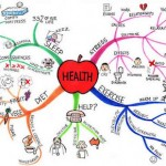 An example of mind-mapping, on the theme of health.
