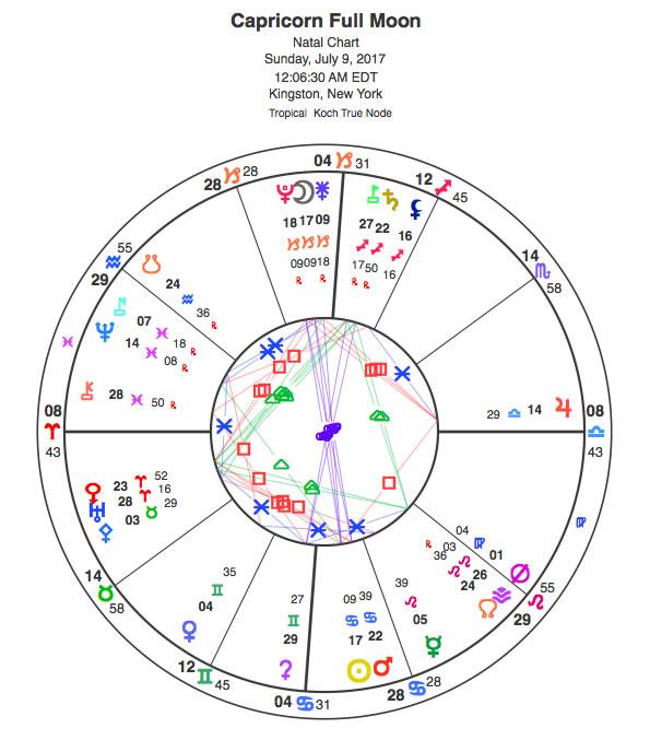 chart356