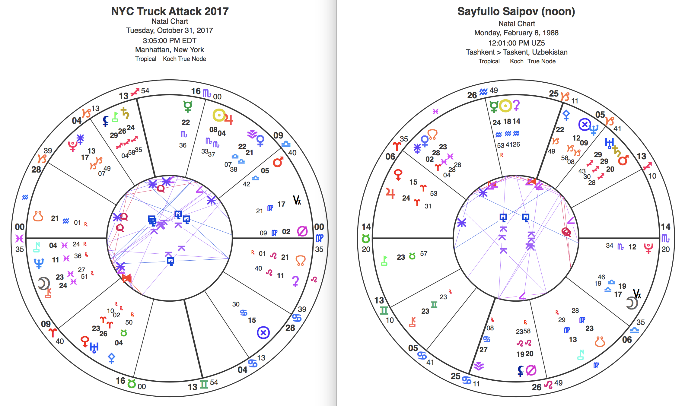 Charts for the Halloween truck attack and its suspect, Sayfullo Saipov.