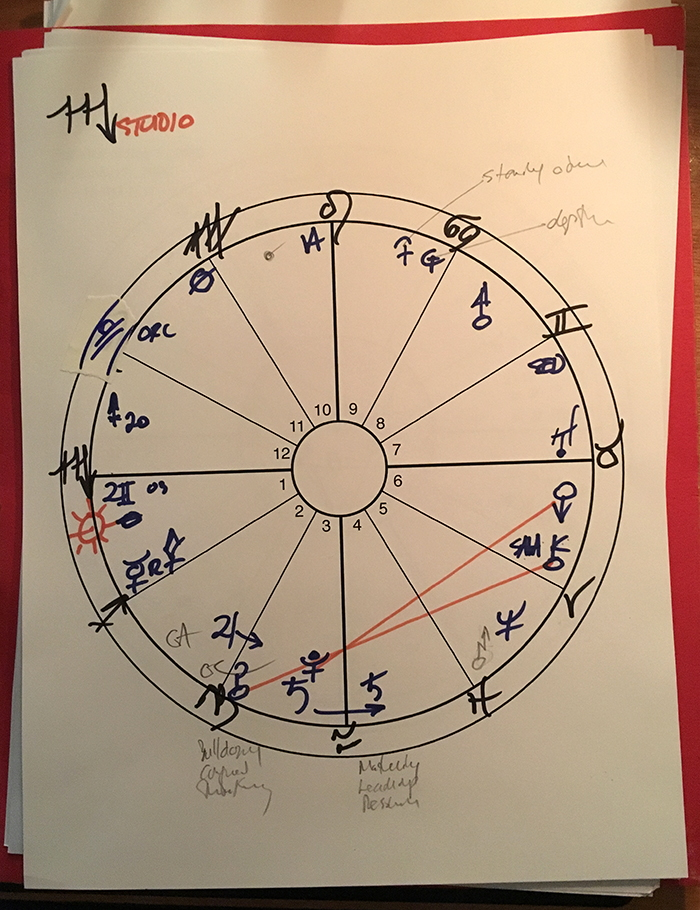 Chart for Scorpio. Click image for larger version.