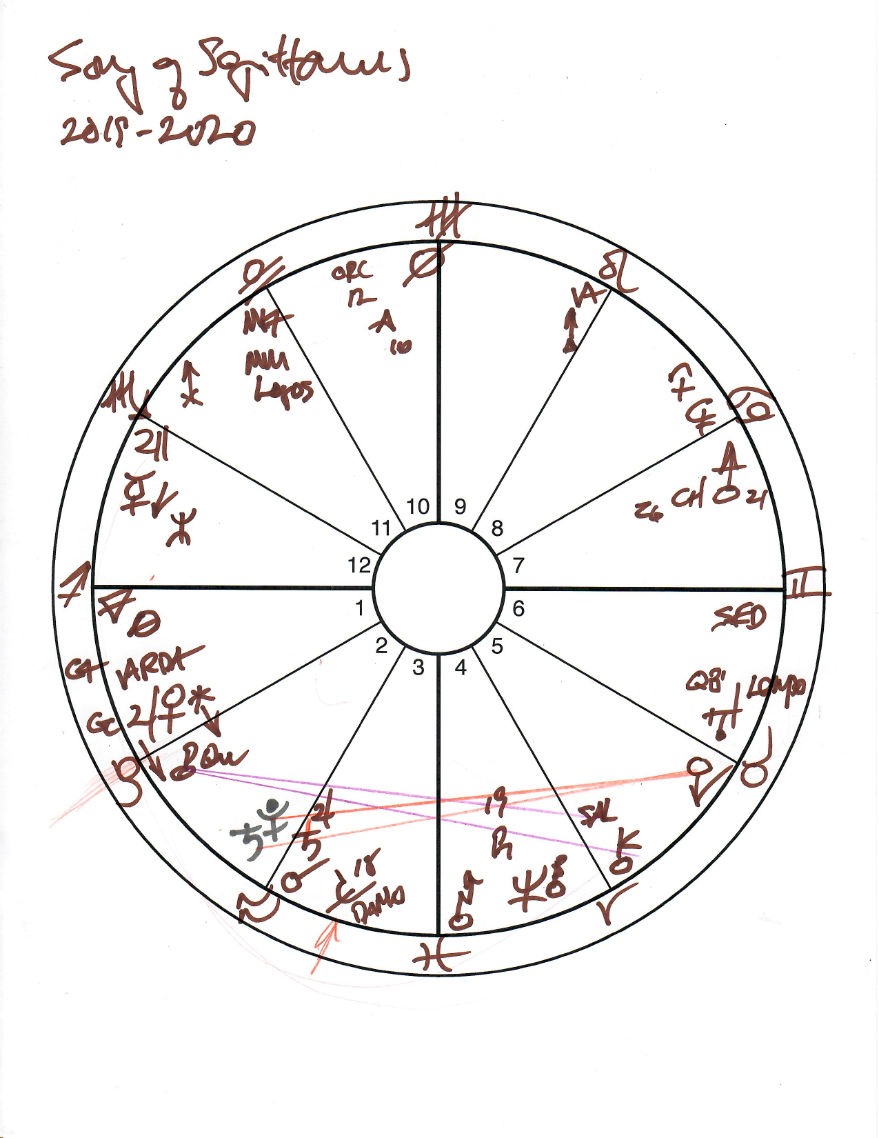 Chart for Sagittarius. Click image for full-size version.